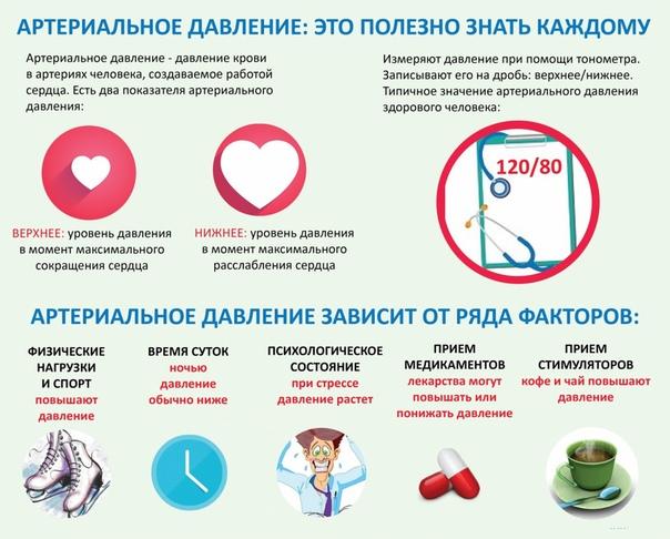 Таблетки при низком давлении: названия и действия лекарств